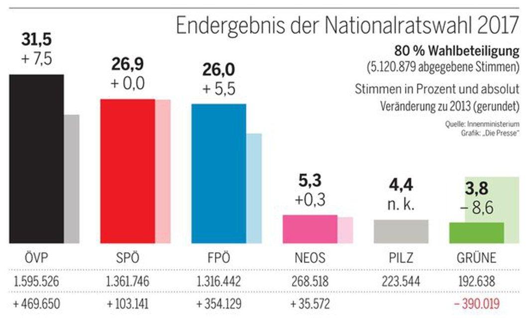 Официально: В Австрии объявили результаты парламентских выборов - фото 83078