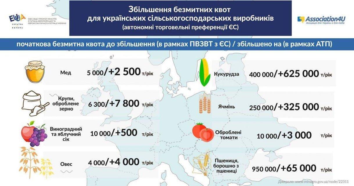 Торговые преференции ЕС для Украины - фото 77761