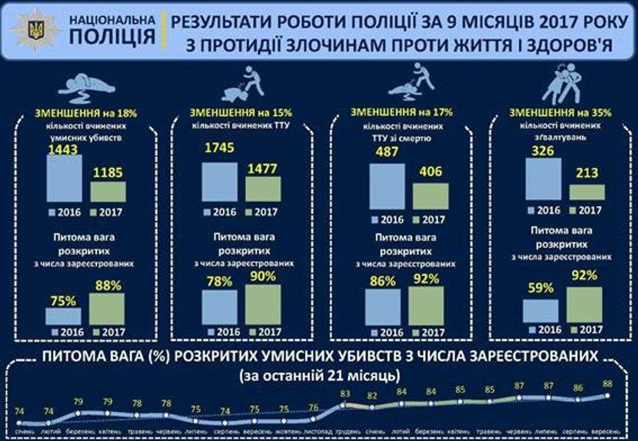 Сравнительная статистика Нацполиции - фото 81794