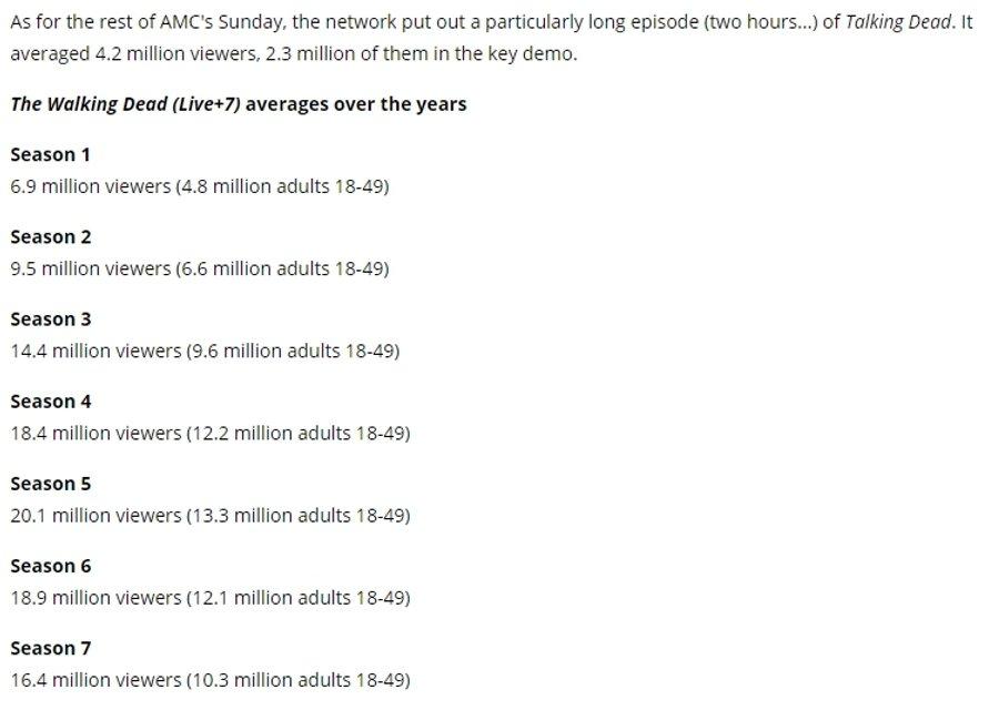 Ходячие мертвецы: восьмой сезон поразил рейтингом просмотров - фото 84222