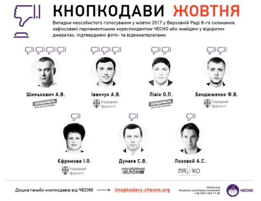 Против Конституции: В октябре минимум семь депутатов кнопкодавили в Раде - фото 85221