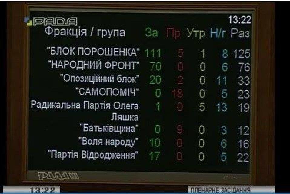 Депутаты проголосовали за судебную реформу - фото 78349