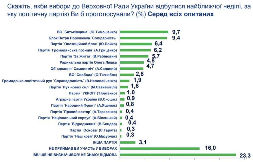 Выборы президента: Социологи сообщили, кто может прийти на смену Порошенко - фото 91927