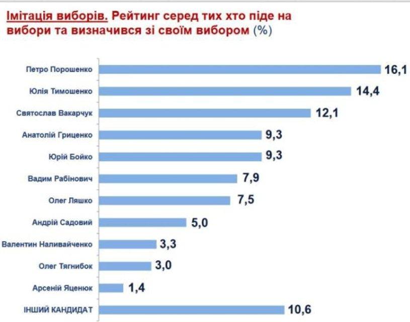 Выборы президента: Социологи сообщили, кто может прийти на смену Порошенко - фото 91924