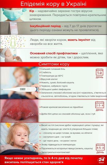 Вспышка кори у детей и взрослых: симптомы и лечение - фото 90604