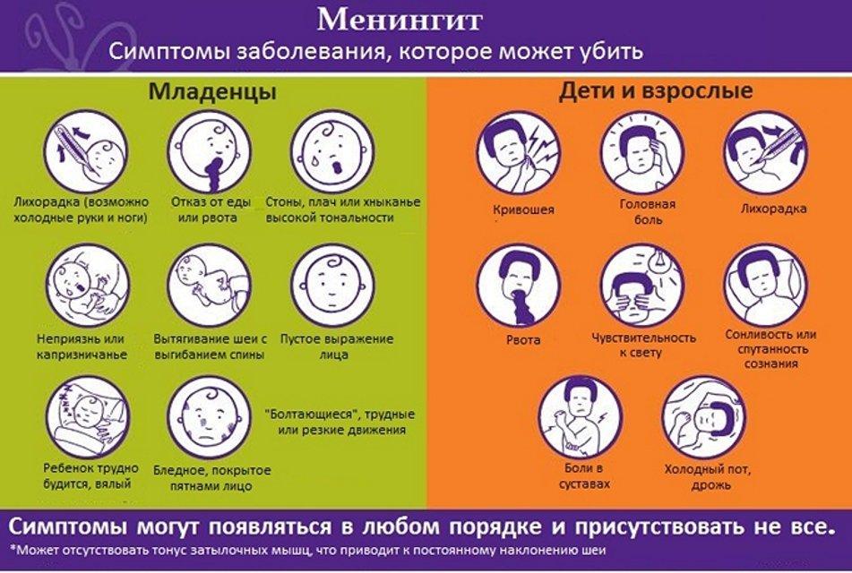 Менингит в Украине 2019: Симптомы, лечение и профилактика - фото 86854