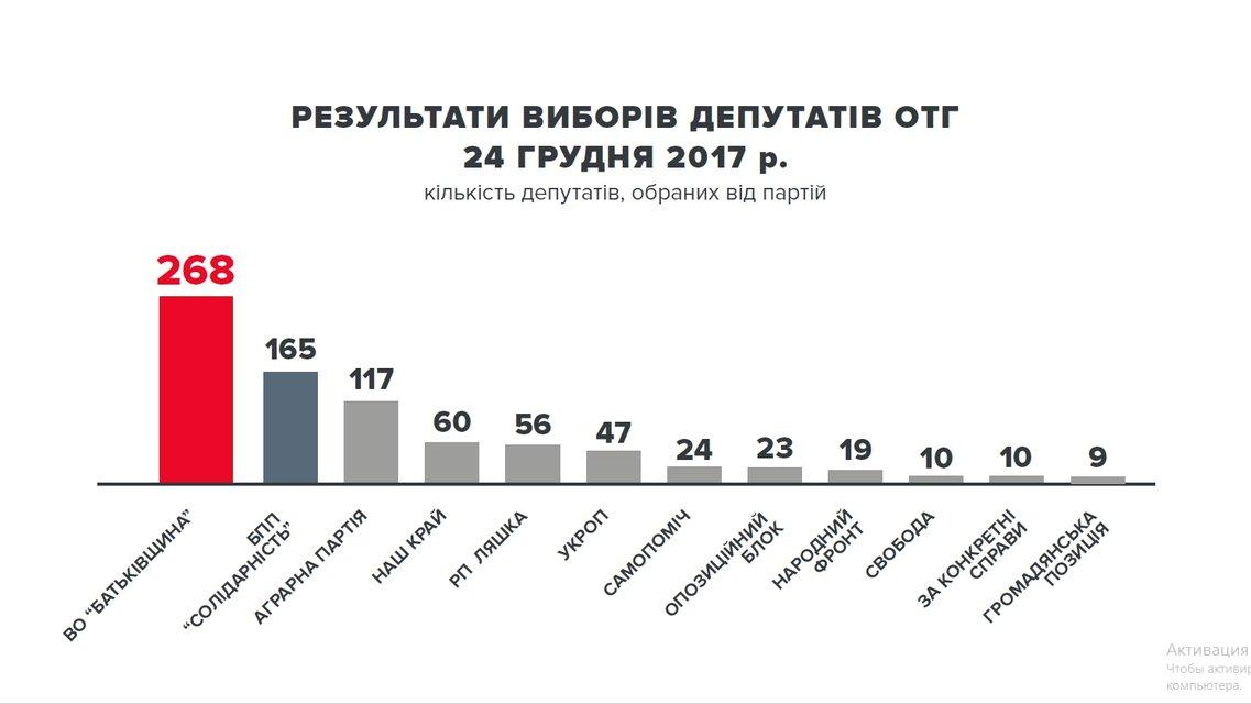 Результаты выборов в ОТО 2017 - фото 99165