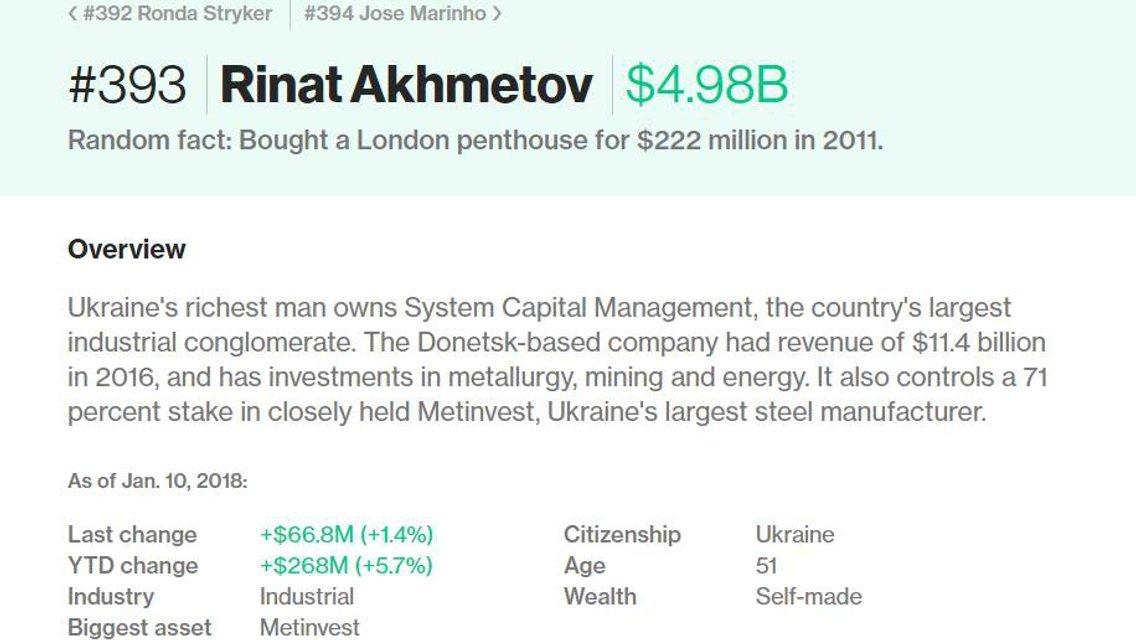 Чому Рінат Ахметов багатіє - фото 101626