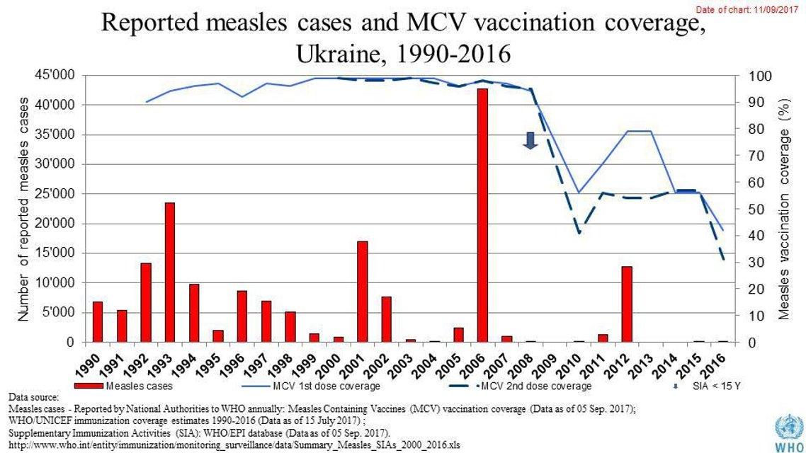 Чому українці бояться вакцинації - фото 102012
