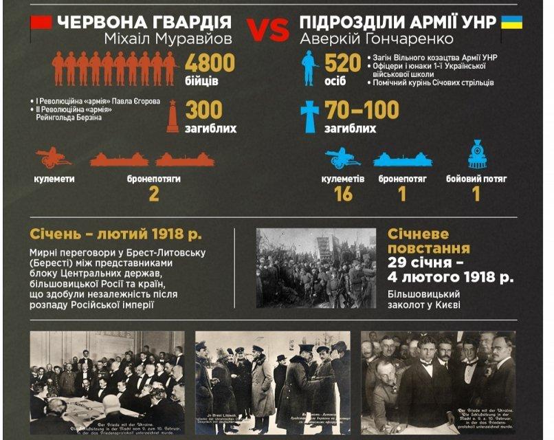 100 років непорозумінь: Річниця бою під Крутами як привід похвалити українську пропаганду - фото 105351