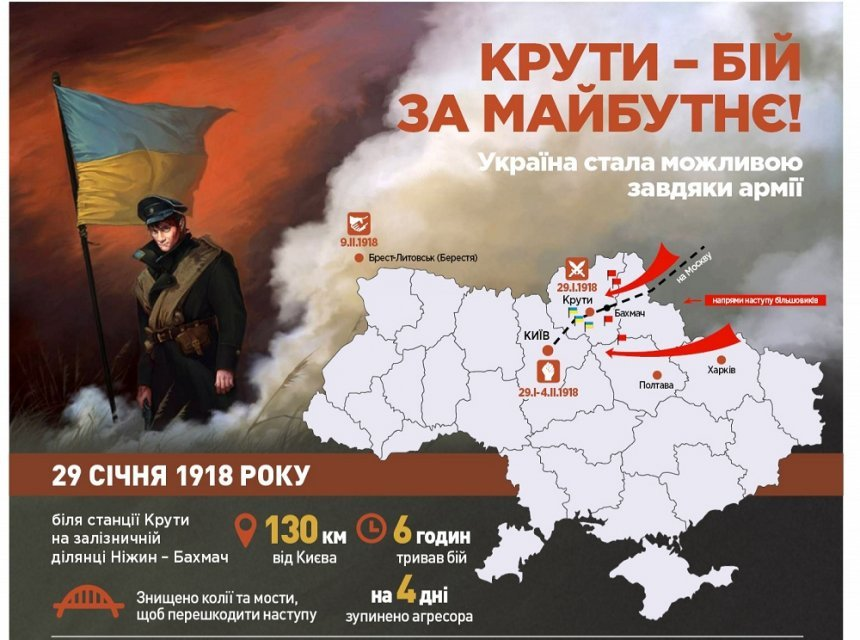 100 років непорозумінь: Річниця бою під Крутами як привід похвалити українську пропаганду - фото 105352