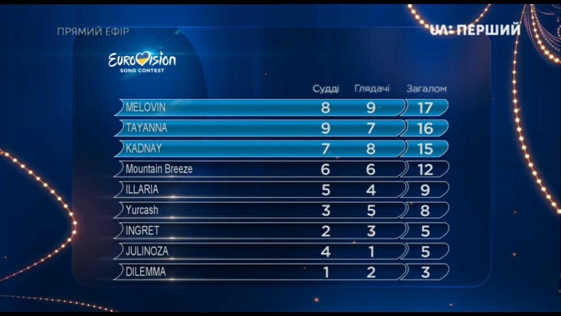 Отбор на Евровидение 2018 второй полуфинал Национального отбора в Украине от 17.02.2018: общие результаты  - фото 109320