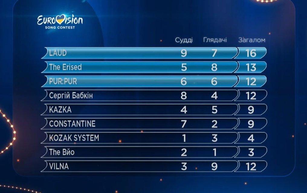 Отбор на Евровидение 2018 первый полуфинал Национального отбора в Украине от 10.02.2018: общие результаты  - фото 107826