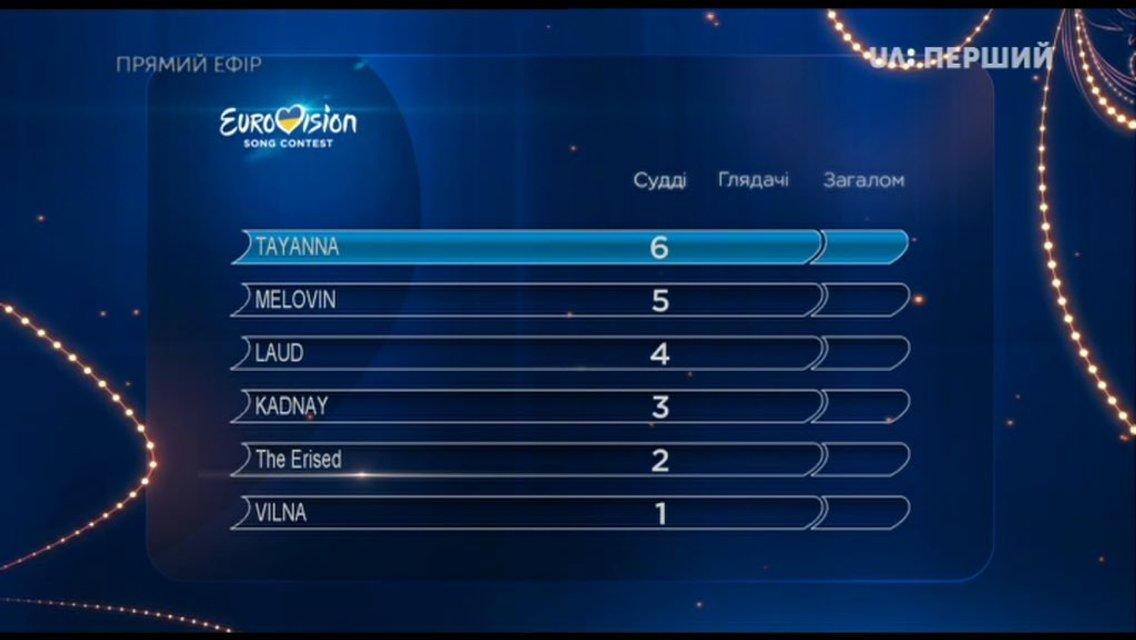 Отбор на Евровидение 2018: результаты голосования финала Национального отбора в Украине от 24.02.2018 - фото 110440