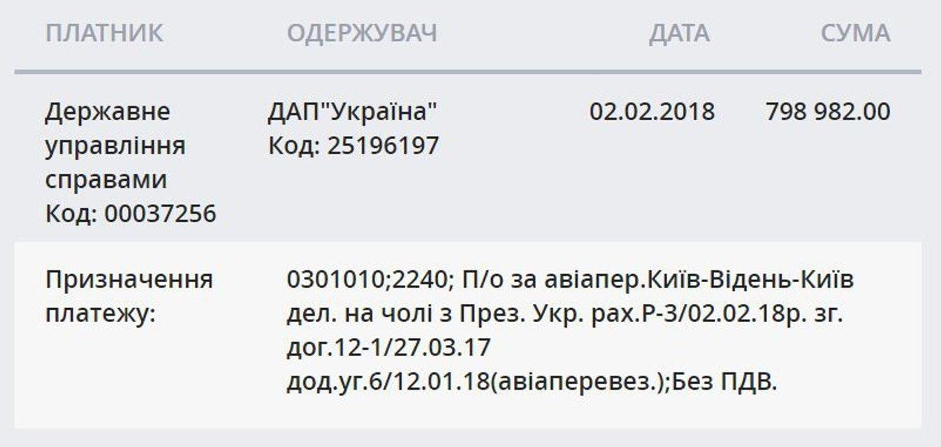 На перелет Порошенко в Вену потратили 800 тысяч бюджетных денег - фото 106675