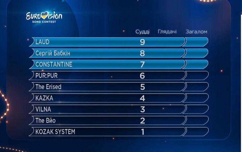 Отбор на Евровидение 2018 второй полуфинал Национального отбора в Украине от 17.02.2018: результаты оценок судей - фото 107824