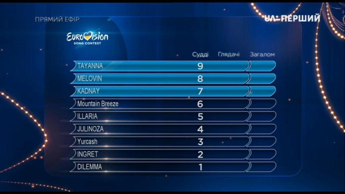 Отбор на Евровидение 2018 второй полуфинал Национального отбора в Украине от 17.02.2018: общие результаты  - фото 109319
