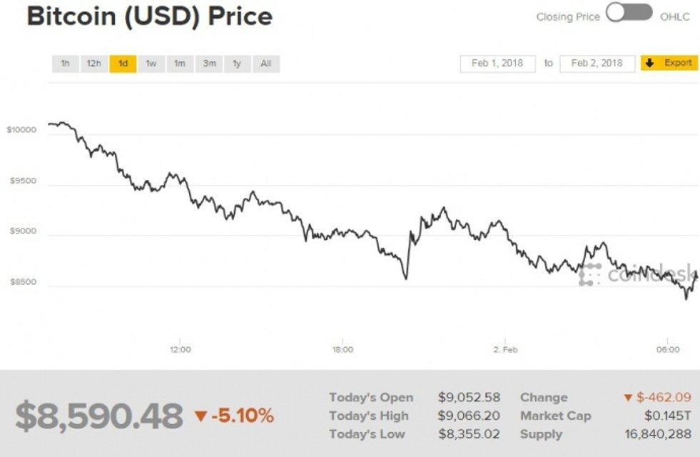Рынок криптовалют серьезно обвалился - фото 106060