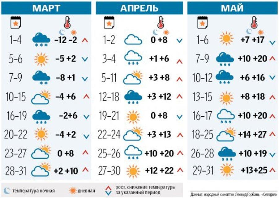 Синоптики рассказали, когда потеплеет в Украине в 2018 - фото 110841