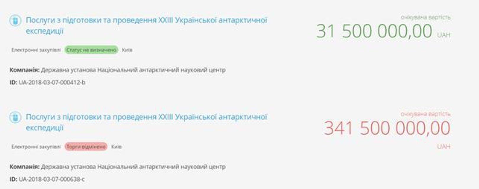 Как фирмы-прокладки украинских чиновников помогают выигрывать тендеры на десятки миллионов - фото 113378