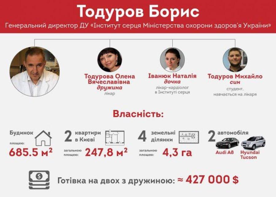 Имущество семьи Тодурова - фото 114701