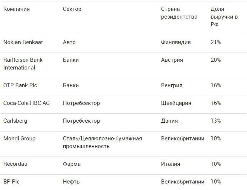 Крупный инвестбанк рассказал, какие западные компании зависят от РФ - фото 119835