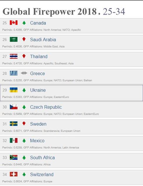 Украинская армия улучшила позиции в мировом рейтинге армий - фото 120151