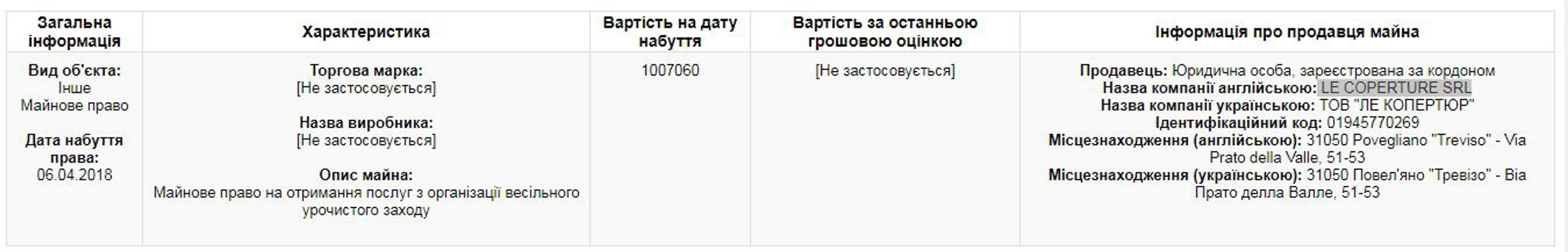 Соратник Порошенко спустил миллион на свадебные декорации - фото 120080