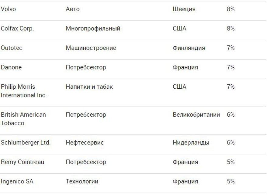 Крупный инвестбанк рассказал, какие западные компании зависят от РФ - фото 119837