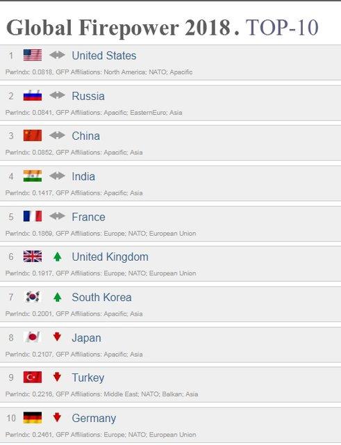 Украинская армия улучшила позиции в мировом рейтинге армий - фото 120152