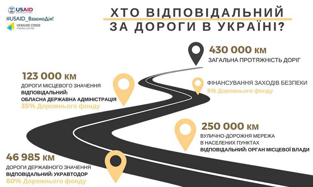 Почему украинские дороги такие ужасные? - фото 120065