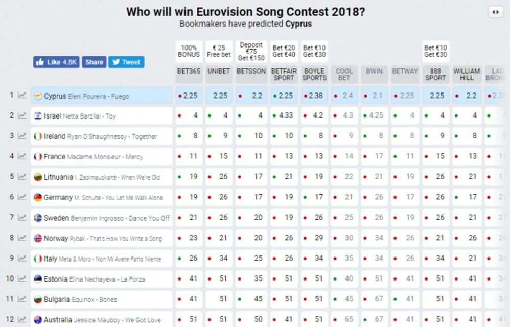 Евровидение 2018: прогнозы букмекеров перед гранд-финала от 12.05.2018 - фото 124567
