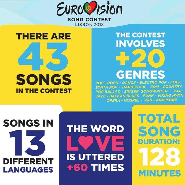 Евровидение-2018: опубликовали инфографику с интересными фактами о конкурсе - фото 123861