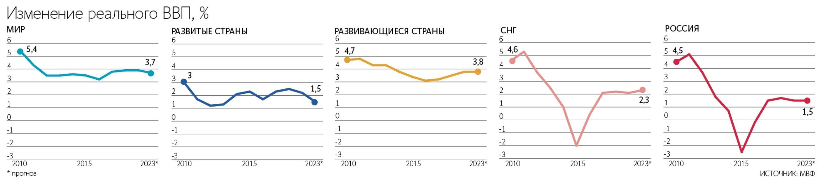 МВФ вынес приговор российской экономике - фото 127112