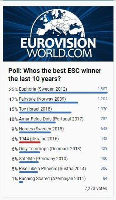 Украина вошла в топ-6 лучших выступлений на Евровидении - фото 124934