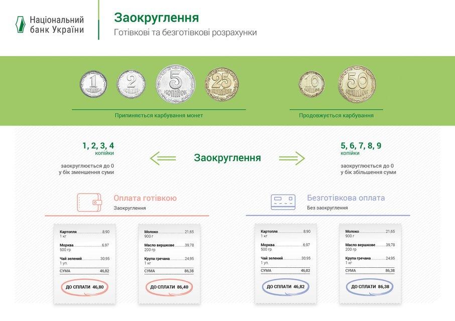 С 1 июля в Украине начнут округлять суммы в чеках - фото 132770