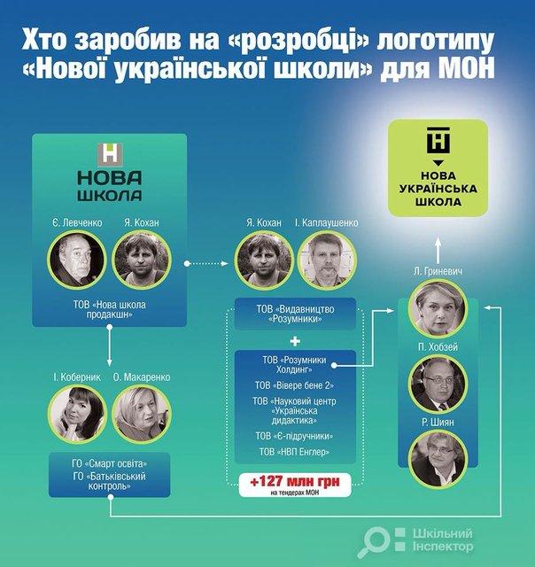 Наближені до міністра Гриневич компанії заробляють на тендерах Міносвіти мільйони гривень - фото 132848