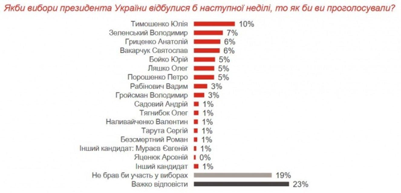 Выборы президента 2019: рейтинг Тимошенко упал вдвое - фото 135491