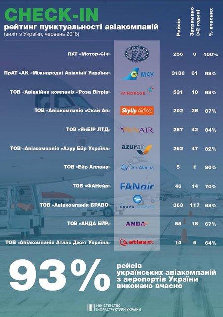 Рейтинг авиакомпаний Украины, которые задерживают рейсы - фото 135533