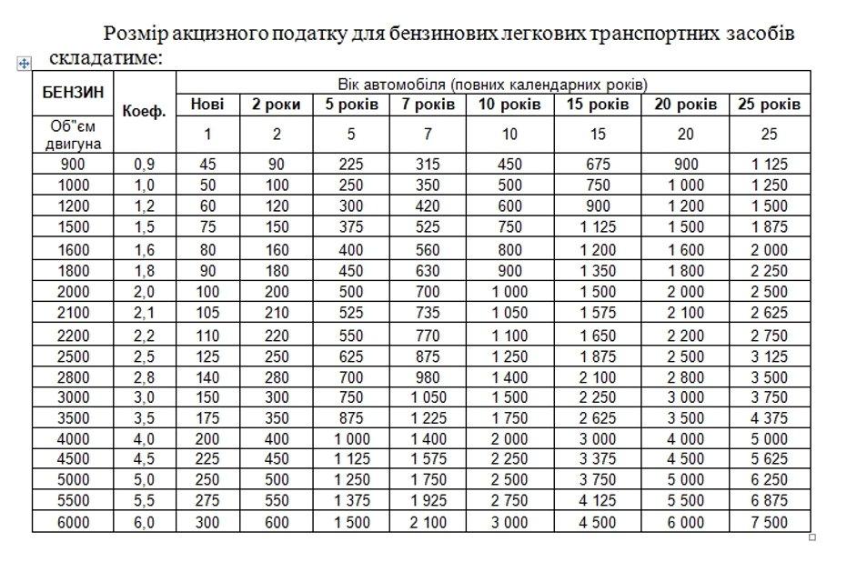 В Украине снизят стоимость растаможки автомобилей - фото 135664