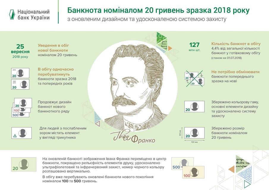 НБУ презентовал новый дизайн купюры 20 гривен (ФОТО) - фото 136317