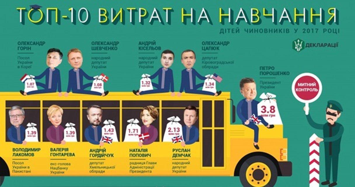 Стало известно, где учатся дети украинских топ-чиновников - фото 136454