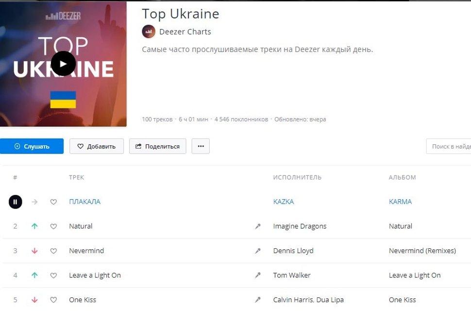 Песня украинской группы KAZKA возглавила рейтинг популярного сайта - фото 137700
