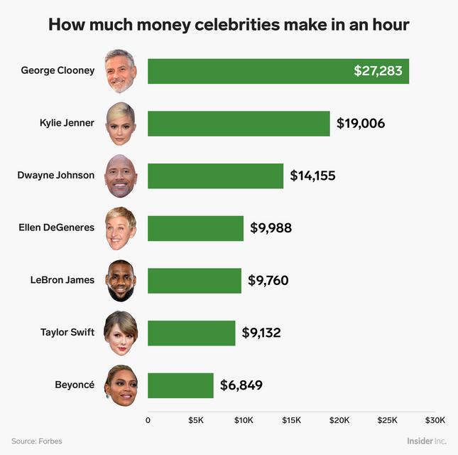 Сколько звезды зарабатывают в час: ТОП самых богатых селебрити - фото 143969