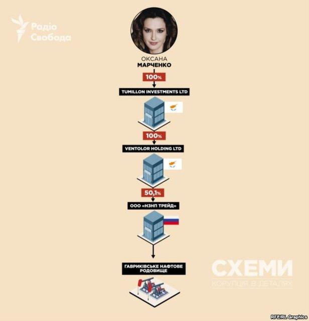 Жена Медведчука добывает нефть в Крыму и России для продажи в 'ДНР' и 'ЛНР' - фото 145975