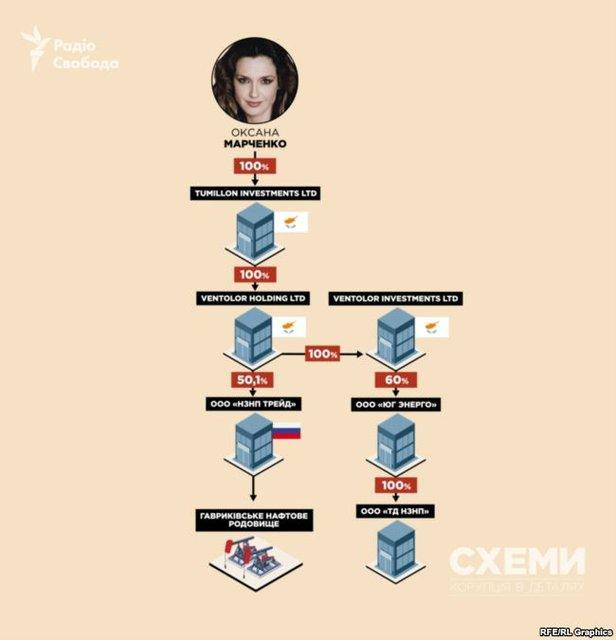 Жена Медведчука добывает нефть в Крыму и России для продажи в 'ДНР' и 'ЛНР' - фото 145976