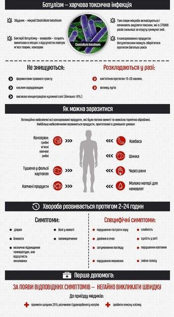 Ботулизм в Украине: симптомы, причины заболевания, лечение - фото 147090
