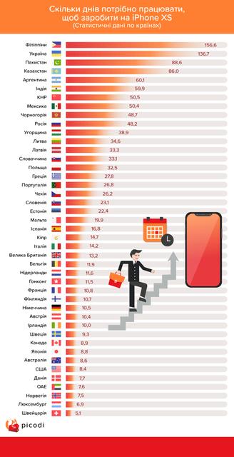 Сколько дней нужно голодать, чтобы купить новый iPhone в Украине - фото 150225