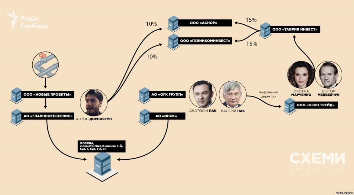 Оккупанты отдали захваченное в Крыму газовое месторождение связанной с Медведчуком фирме - фото 155347