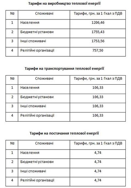 Киевтеплоэнерго показал окончательные тарифы на отопление и горячую воду - фото 158257